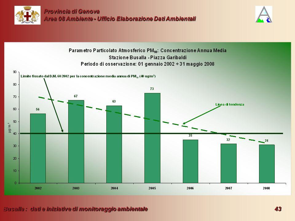 Busalla : dati e iniziative di monitoraggio ambientale 43 Provincia di Genova Area 08 Ambiente - Ufficio Elaborazione Dati Ambientali