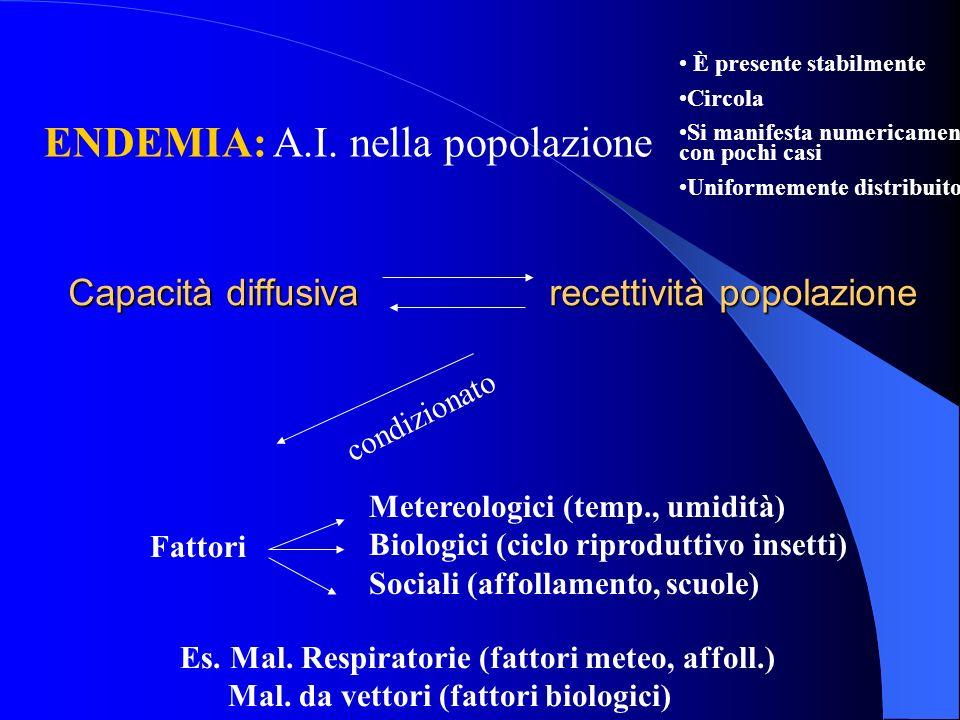 Capacità diffusiva recettività popolazione ENDEMIA: A.I. nella popolazione È presente stabilmente Circola Si manifesta numericamente con pochi casi Un