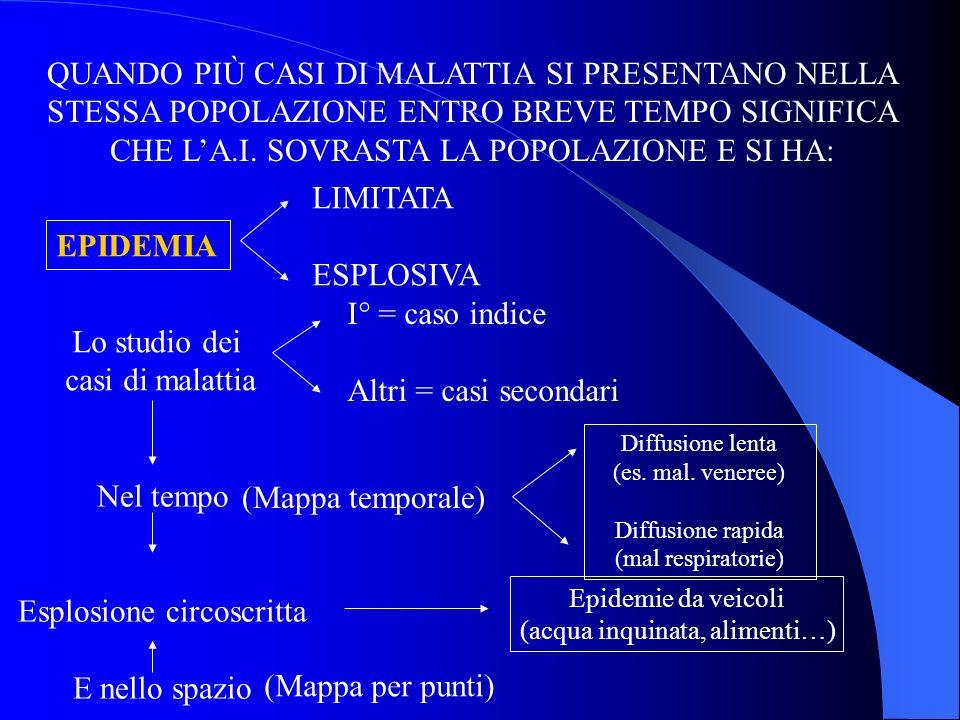 QUANDO PIÙ CASI DI MALATTIA SI PRESENTANO NELLA STESSA POPOLAZIONE ENTRO BREVE TEMPO SIGNIFICA CHE LA.I. SOVRASTA LA POPOLAZIONE E SI HA: EPIDEMIA LIM