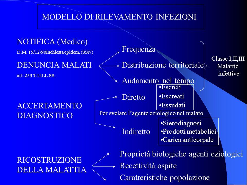 MODELLO DI RILEVAMENTO INFEZIONI NOTIFICA (Medico) D.M. 15/12/90Inchiesta epidem. (SSN) DENUNCIA MALATI art. 253 T.U.LL.SS ACCERTAMENTO DIAGNOSTICO RI