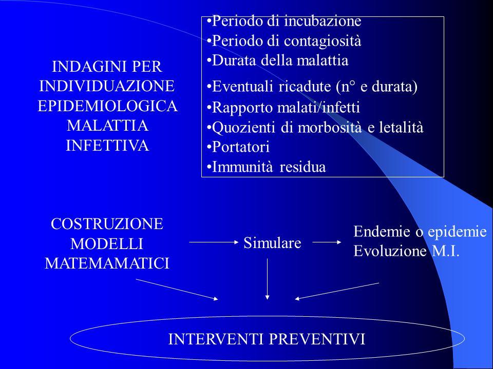 INDAGINI PER INDIVIDUAZIONE EPIDEMIOLOGICA MALATTIA INFETTIVA COSTRUZIONE MODELLI MATEMAMATICI Periodo di incubazione Periodo di contagiosità Durata d