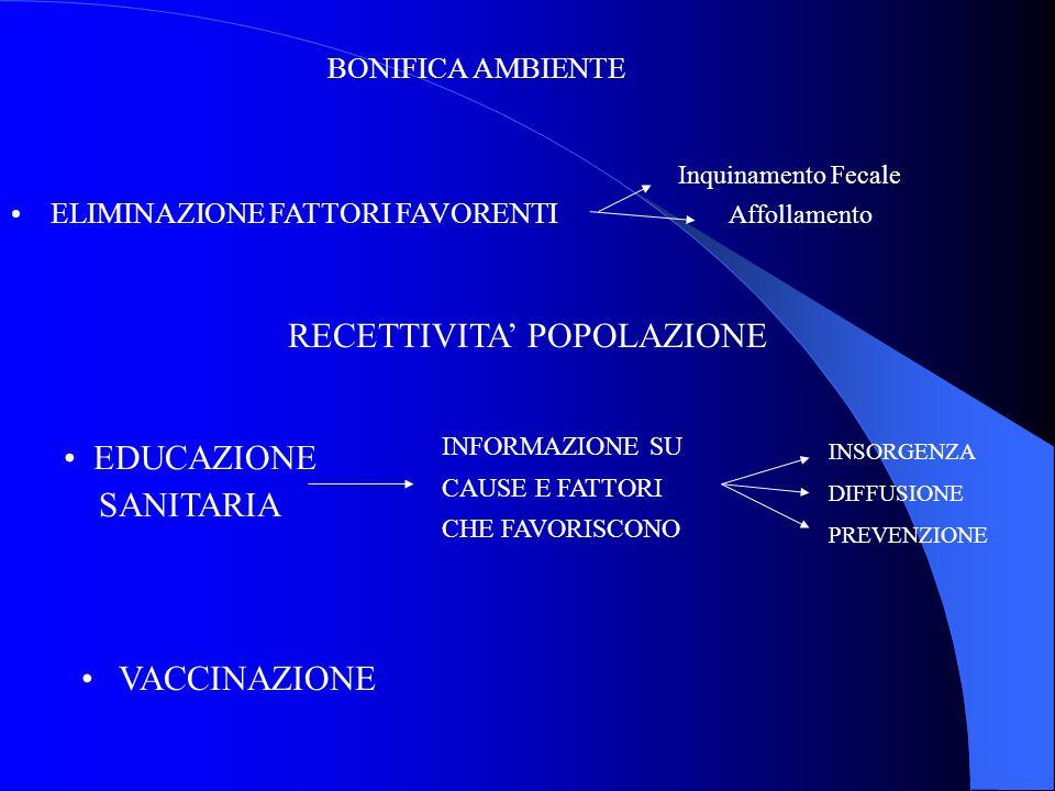 BONIFICA AMBIENTE Inquinamento Fecale ELIMINAZIONE FATTORI FAVORENTI Affollamento RECETTIVITA POPOLAZIONE EDUCAZIONE SANITARIA INFORMAZIONE SU CAUSE E