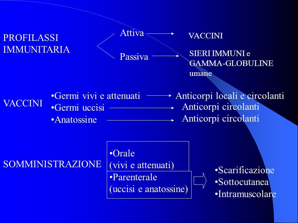 PROFILASSI IMMUNITARIA Attiva Passiva VACCINI SIERI IMMUNI e GAMMA-GLOBULINE umane VACCINI Germi vivi e attenuati Anticorpi locali e circolanti Germi