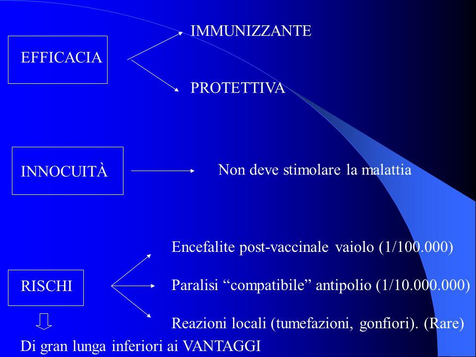 EFFICACIA INNOCUITÀ RISCHI IMMUNIZZANTE PROTETTIVA Non deve stimolare la malattia Encefalite post-vaccinale vaiolo (1/100.000) Paralisi compatibile an