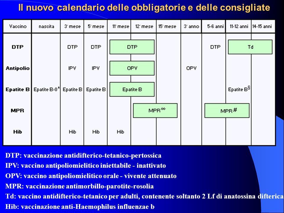 Il nuovo calendario delle obbligatorie e delle consigliate DTP: vaccinazione antidifterico-tetanico-pertossica IPV: vaccino antipoliomielitico inietta