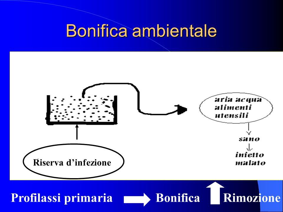 Bonifica ambientale Riserva dinfezione Profilassi primariaBonificaRimozione