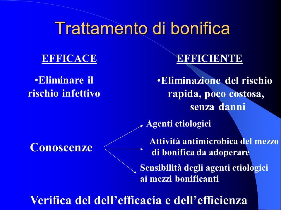 Trattamento di bonifica EFFICACE EFFICIENTE Eliminare il rischio infettivo Eliminazione del rischio rapida, poco costosa, senza danni Conoscenze Agent