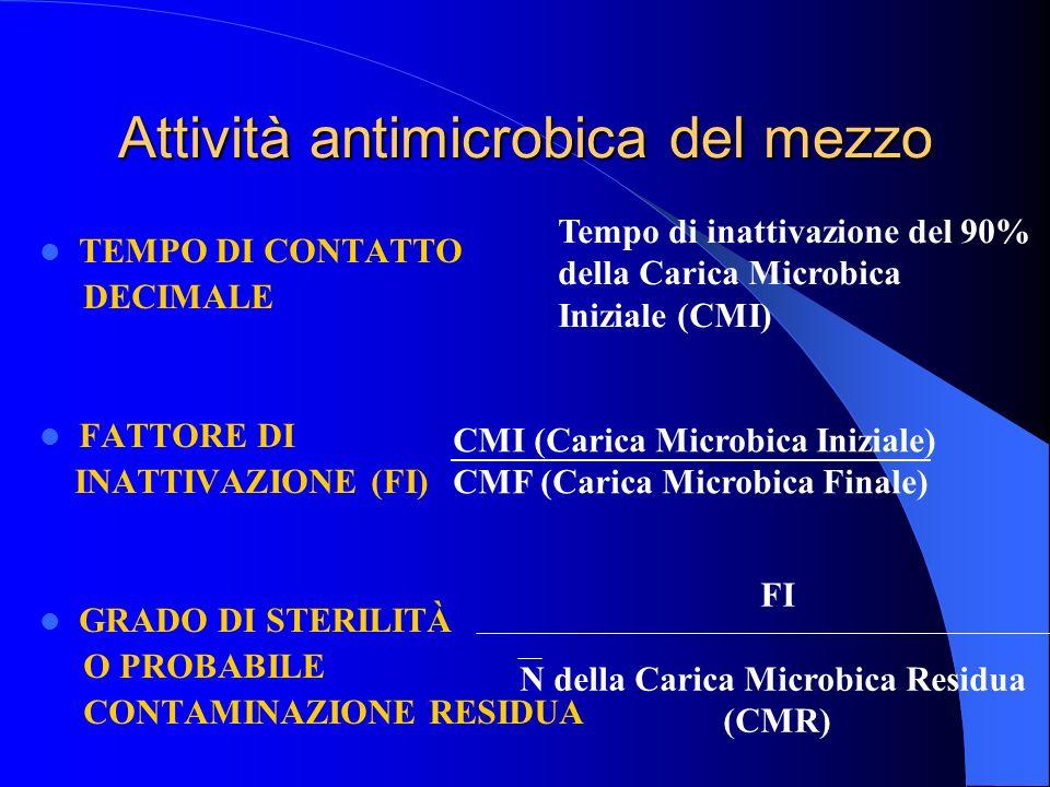 Attività antimicrobica del mezzo TEMPO DI CONTATTO DECIMALE FATTORE DI INATTIVAZIONE (FI) GRADO DI STERILITÀ O PROBABILE CONTAMINAZIONE RESIDUA Tempo