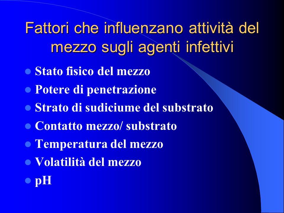 Fattori che influenzano attività del mezzo sugli agenti infettivi Stato fisico del mezzo Potere di penetrazione Strato di sudiciume del substrato Cont