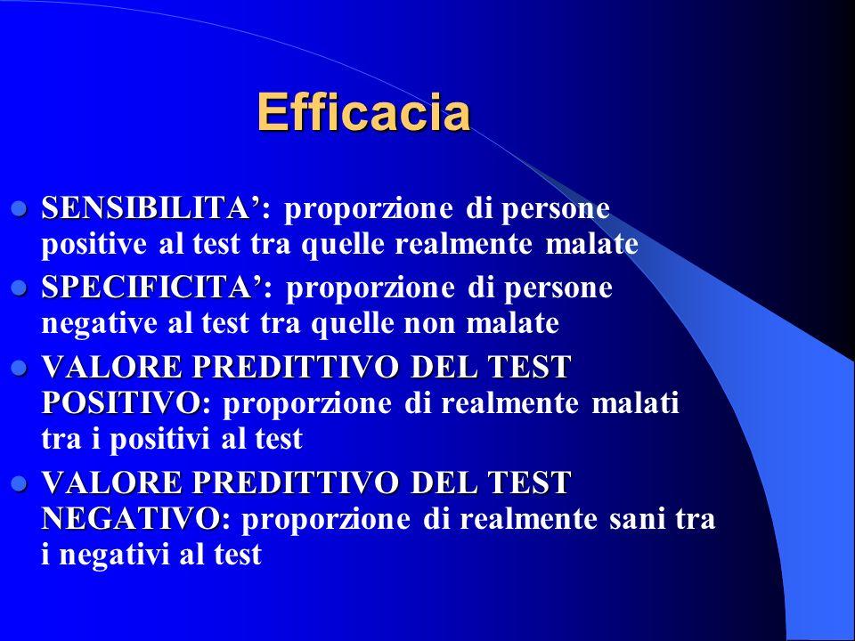 Efficacia SENSIBILITA SENSIBILITA: proporzione di persone positive al test tra quelle realmente malate SPECIFICITA SPECIFICITA: proporzione di persone