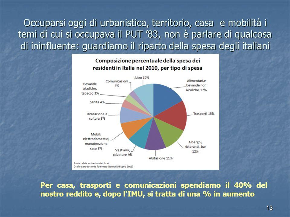 13 Occuparsi oggi di urbanistica, territorio, casa e mobilità i temi di cui si occupava il PUT 83, non è parlare di qualcosa di ininfluente: guardiamo il riparto della spesa degli italiani Per casa, trasporti e comunicazioni spendiamo il 40% del nostro reddito e, dopo lIMU, si tratta di una % in aumento