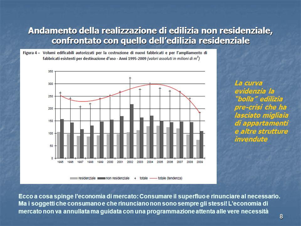 8 Andamento della realizzazione di edilizia non residenziale, confrontato con quello delledilizia residenziale Ecco a cosa spinge leconomia di mercato: Consumare il superfluo e rinunciare al necessario.