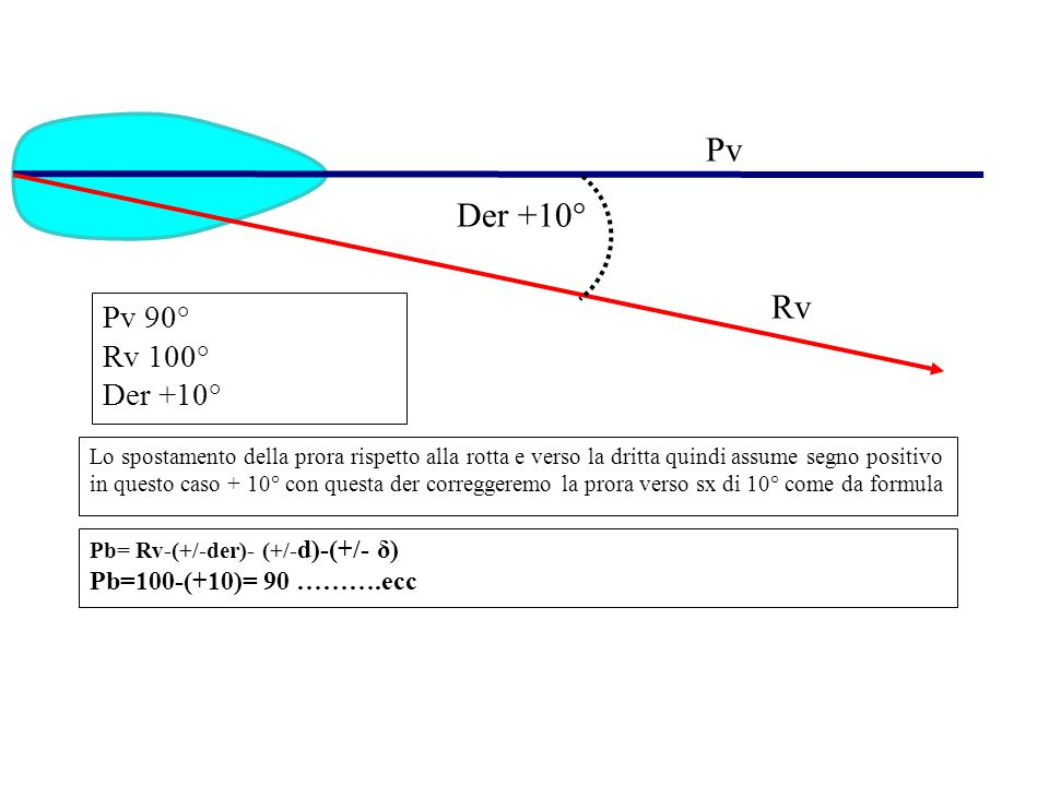 Pv Rv Pv 90° Rv 100° Der +10° Lo spostamento della prora rispetto alla rotta e verso la dritta quindi assume segno positivo in questo caso + 10° con q