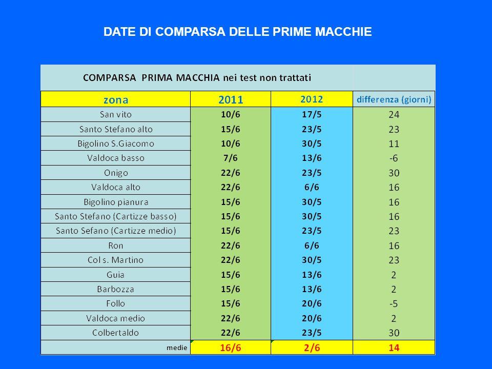 DATE DI COMPARSA DELLE PRIME MACCHIE
