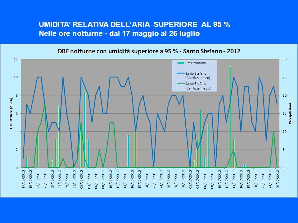 UMIDITA RELATIVA DELLARIA SUPERIORE AL 95 % Nelle ore notturne - dal 17 maggio al 26 luglio