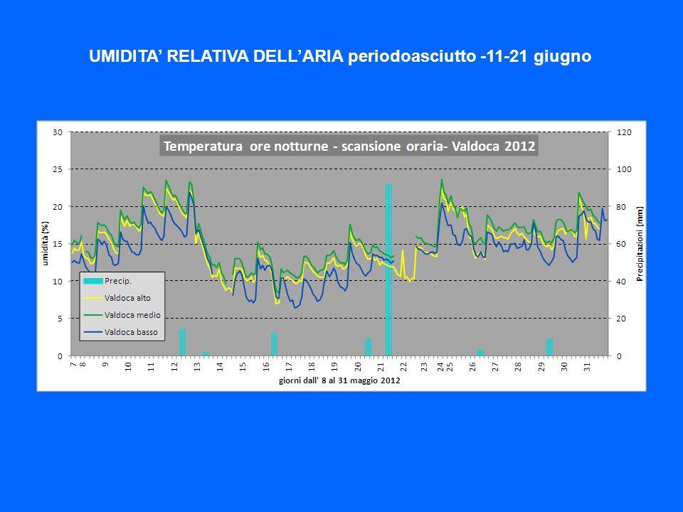 UMIDITA RELATIVA DELLARIA periodoasciutto -11-21 giugno