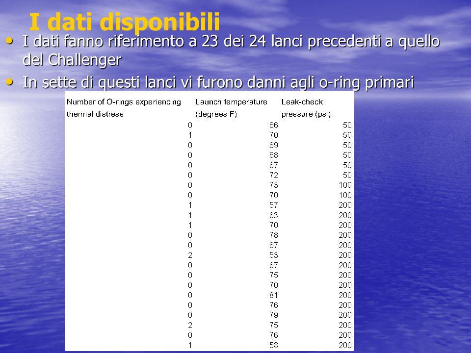 I dati disponibili I dati fanno riferimento a 23 dei 24 lanci precedenti a quello del Challenger I dati fanno riferimento a 23 dei 24 lanci precedenti
