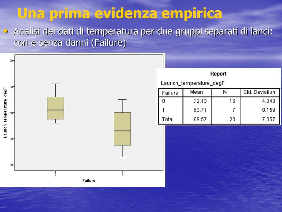 Una prima evidenza empirica Analisi dei dati di temperatura per due gruppi separati di lanci: con e senza danni (Failure) Analisi dei dati di temperat