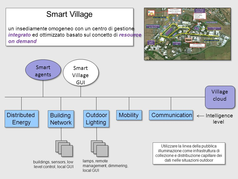 Village cloud Distributed Energy Distributed Energy Building Network Building Network Outdoor Lighting Outdoor Lighting Mobility Communication Smart a