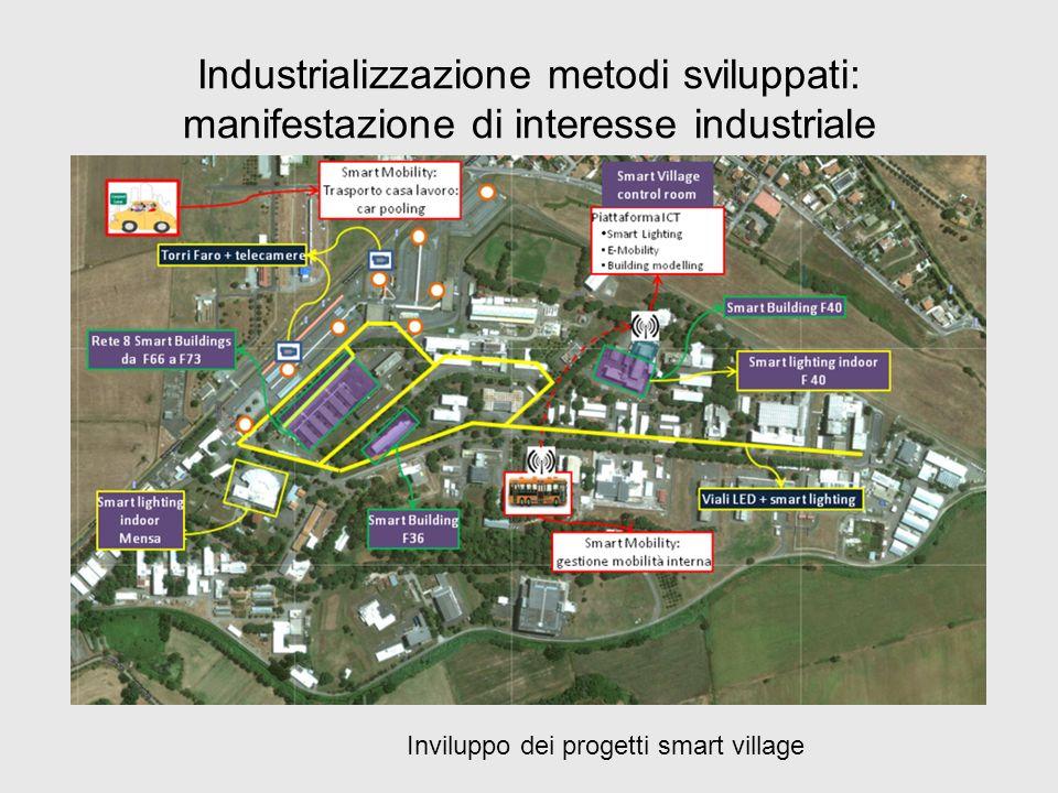 Industrializzazione metodi sviluppati: manifestazione di interesse industriale Inviluppo dei progetti smart village