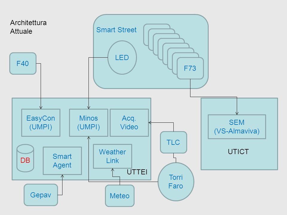 SEM (VS-Almaviva) F40 F73 LED Torri Faro Smart Street UTICT TLC EasyCon (UMPI) Minos (UMPI) Smart Agent UTTEI DB Acq. Video Gepav Architettura Attuale