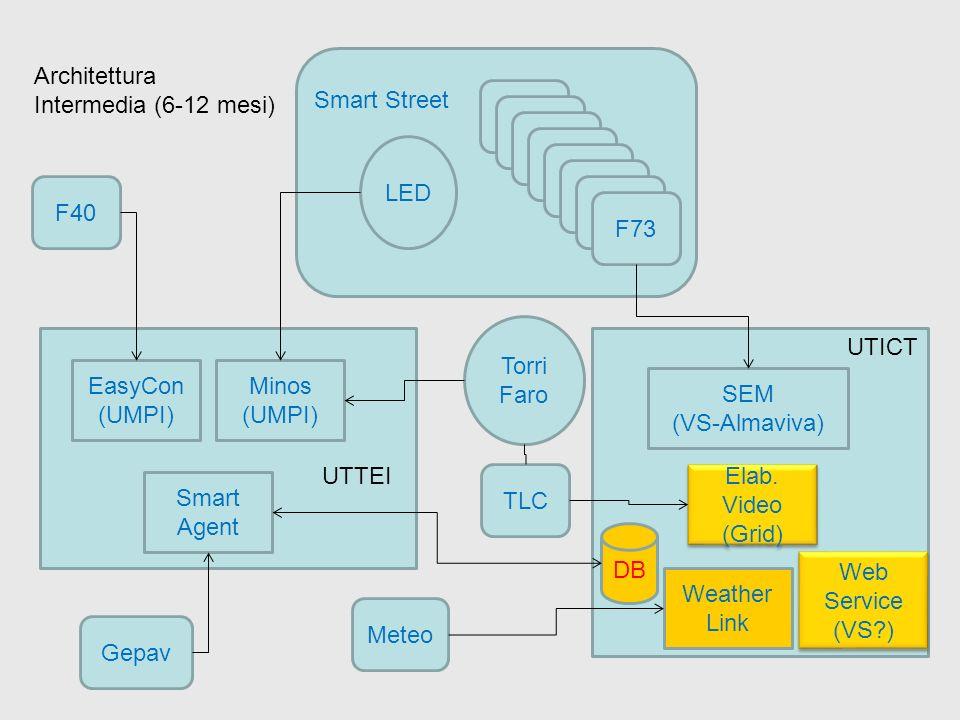 SEM (VS-Almaviva) F40 F73 LED Torri Faro Smart Street UTICT TLC EasyCon (UMPI) Minos (UMPI) Smart Agent UTTEI DB Elab. Video (Grid) Elab. Video (Grid)