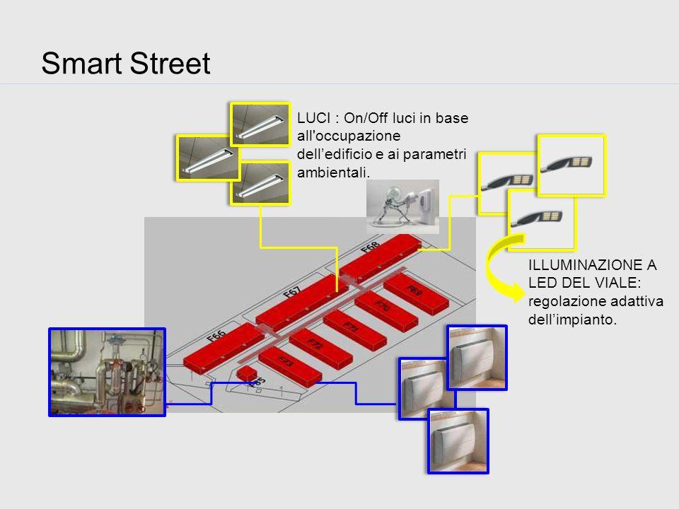 Telecamere Badge Sensori di presenza DATA FUSION STRATEGIE DI CONTROLLO E ATTUAZIONE Smart Street: Architettura del sistema Stazione meteo Analisi dei consumi Temperatura e umidità interne Piattaforma ICT