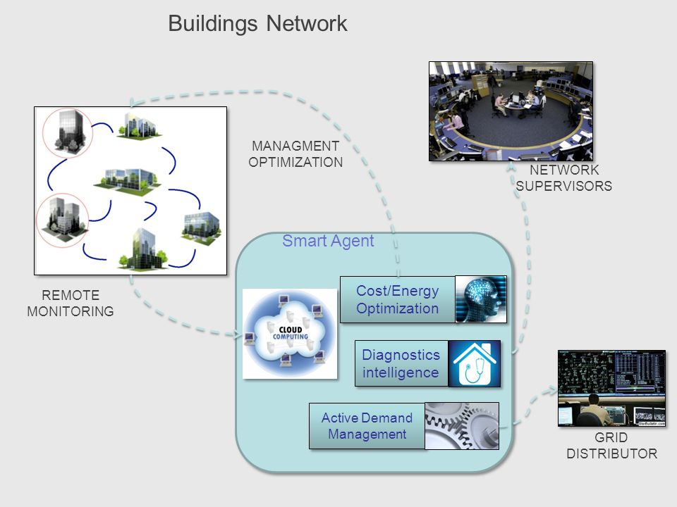 Buildings Network MANAGMENT OPTIMIZATION NETWORK SUPERVISORS REMOTE MONITORING GRID DISTRIBUTOR