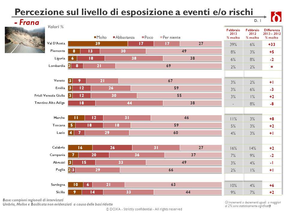 © DOXA - Strictly confidential - All rights reserved Motivi del verificarsi di frane e alluvioni - Totale Italia 18 D.