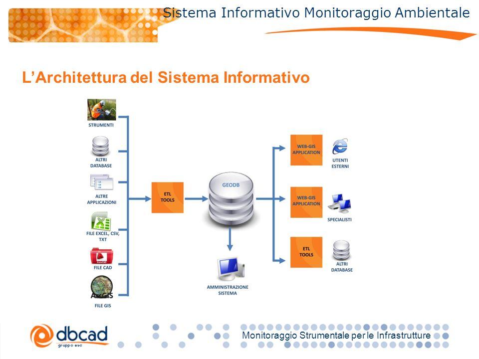 Titolo Monitoraggio Strumentale per le Infrastrutture Sistema Informativo Monitoraggio Ambientale LArchitettura del Sistema Informativo