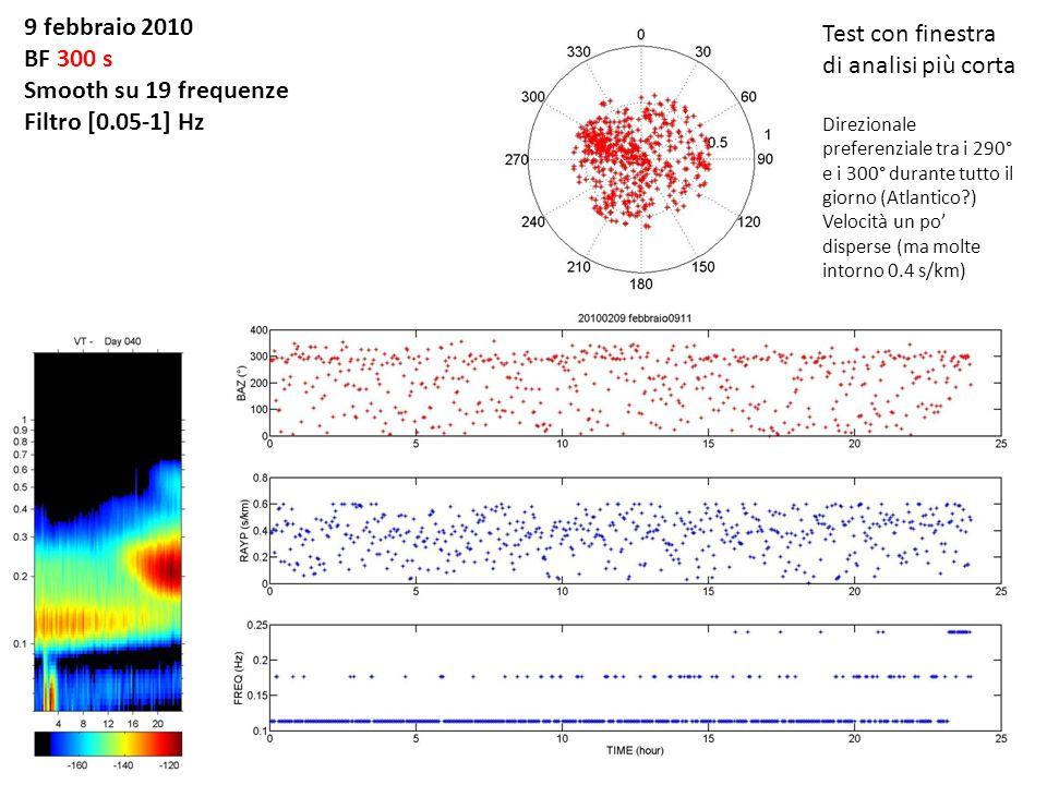 9 febbraio 2010 BF 300 s Smooth su 19 frequenze Filtro [0.05-1] Hz Test con finestra di analisi più corta Direzionale preferenziale tra i 290° e i 300° durante tutto il giorno (Atlantico ) Velocità un po disperse (ma molte intorno 0.4 s/km)