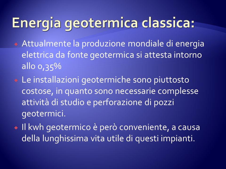 Attualmente la produzione mondiale di energia elettrica da fonte geotermica si attesta intorno allo 0,35% Le installazioni geotermiche sono piuttosto costose, in quanto sono necessarie complesse attività di studio e perforazione di pozzi geotermici.