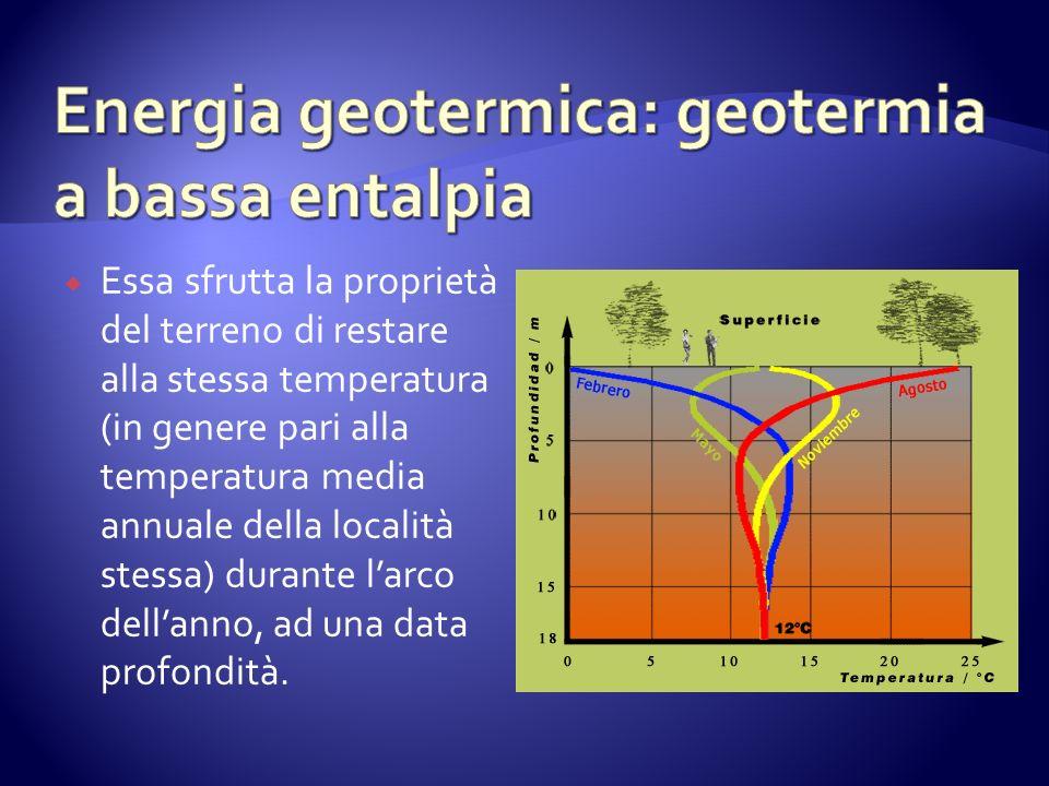 Essa sfrutta la proprietà del terreno di restare alla stessa temperatura (in genere pari alla temperatura media annuale della località stessa) durante larco dellanno, ad una data profondità.