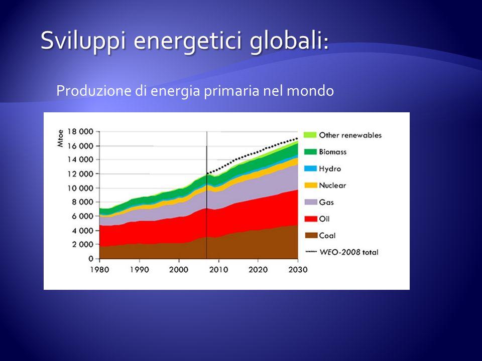 Produzione di energia primaria nel mondo