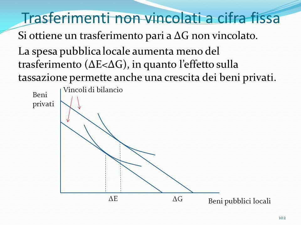 Trasferimenti non vincolati a cifra fissa Si ottiene un trasferimento pari a ΔG non vincolato. La spesa pubblica locale aumenta meno del trasferimento