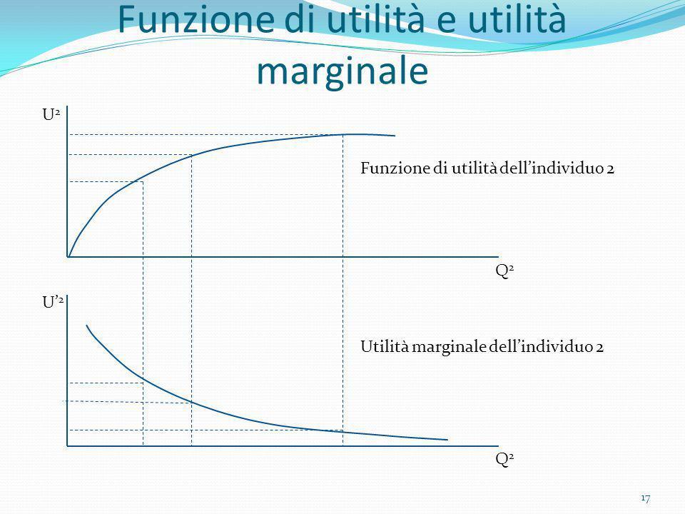 Funzione di utilità e utilità marginale Q2Q2 Q2Q2 U2U2 U2U2 Funzione di utilità dellindividuo 2 Utilità marginale dellindividuo 2 17