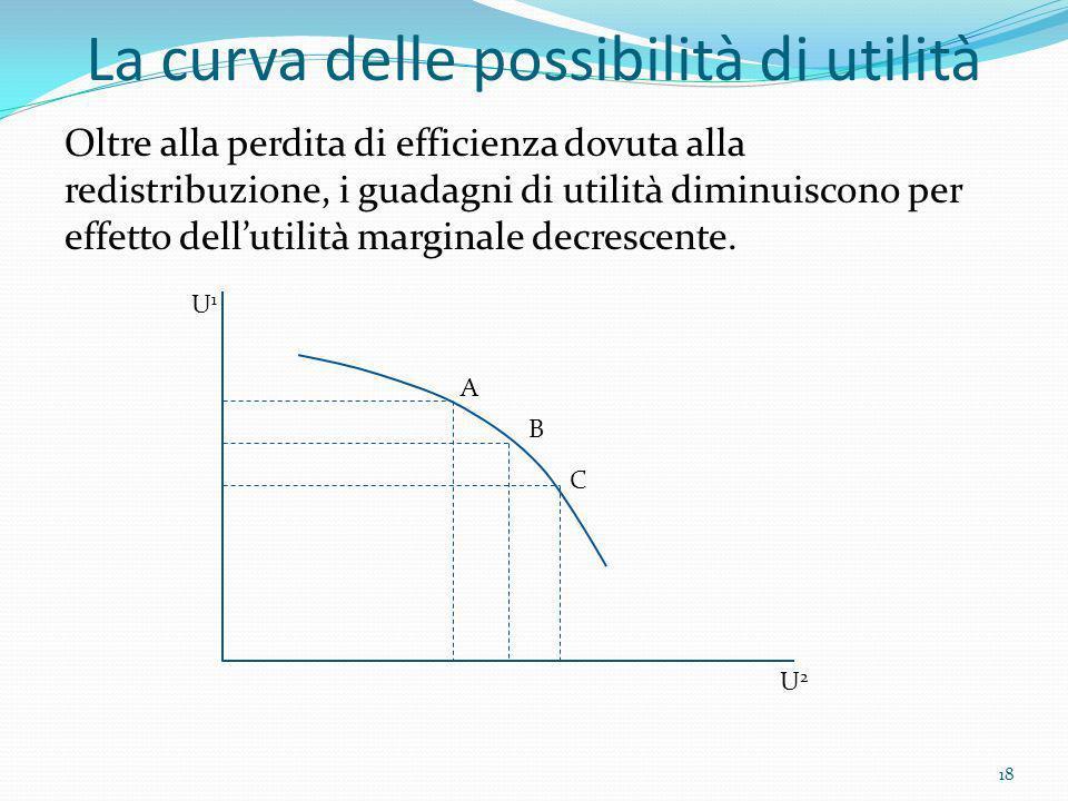 La curva delle possibilità di utilità Oltre alla perdita di efficienza dovuta alla redistribuzione, i guadagni di utilità diminuiscono per effetto del