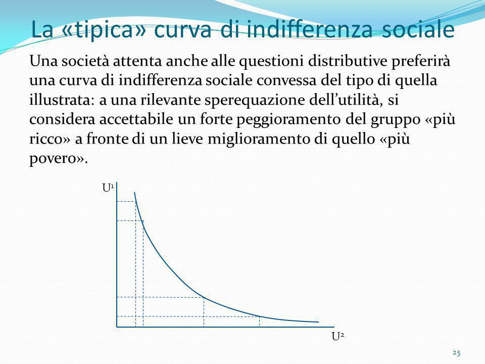 La «tipica» curva di indifferenza sociale Una società attenta anche alle questioni distributive preferirà una curva di indifferenza sociale convessa d