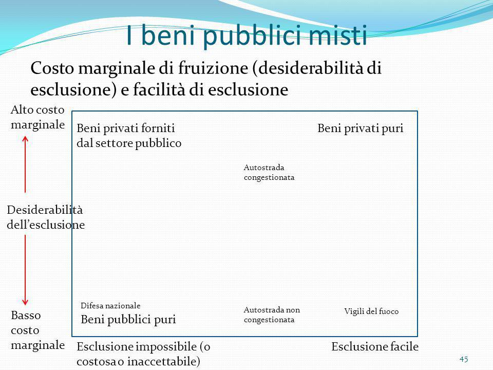 I beni pubblici misti Costo marginale di fruizione (desiderabilità di esclusione) e facilità di esclusione Alto costo marginale Basso costo marginale