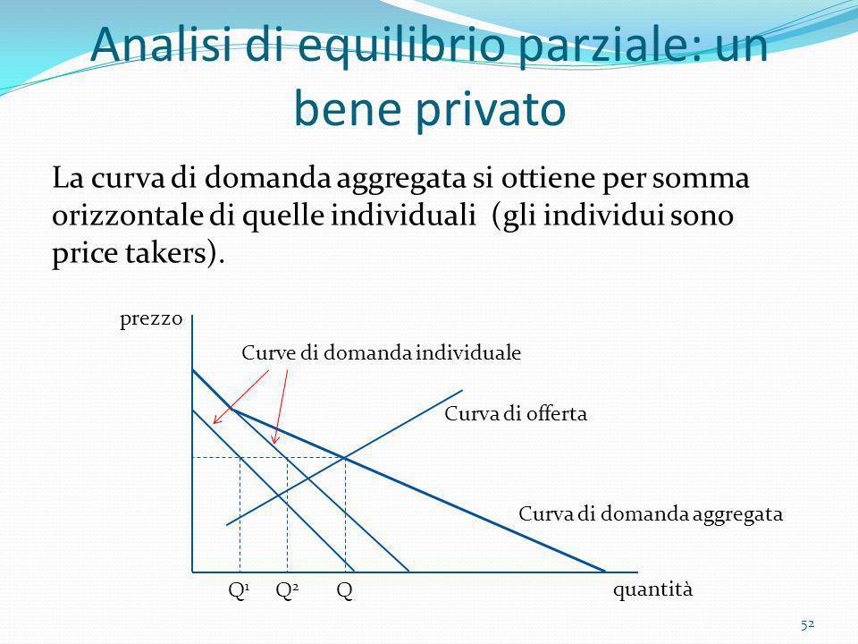 Analisi di equilibrio parziale: un bene privato La curva di domanda aggregata si ottiene per somma orizzontale di quelle individuali (gli individui so