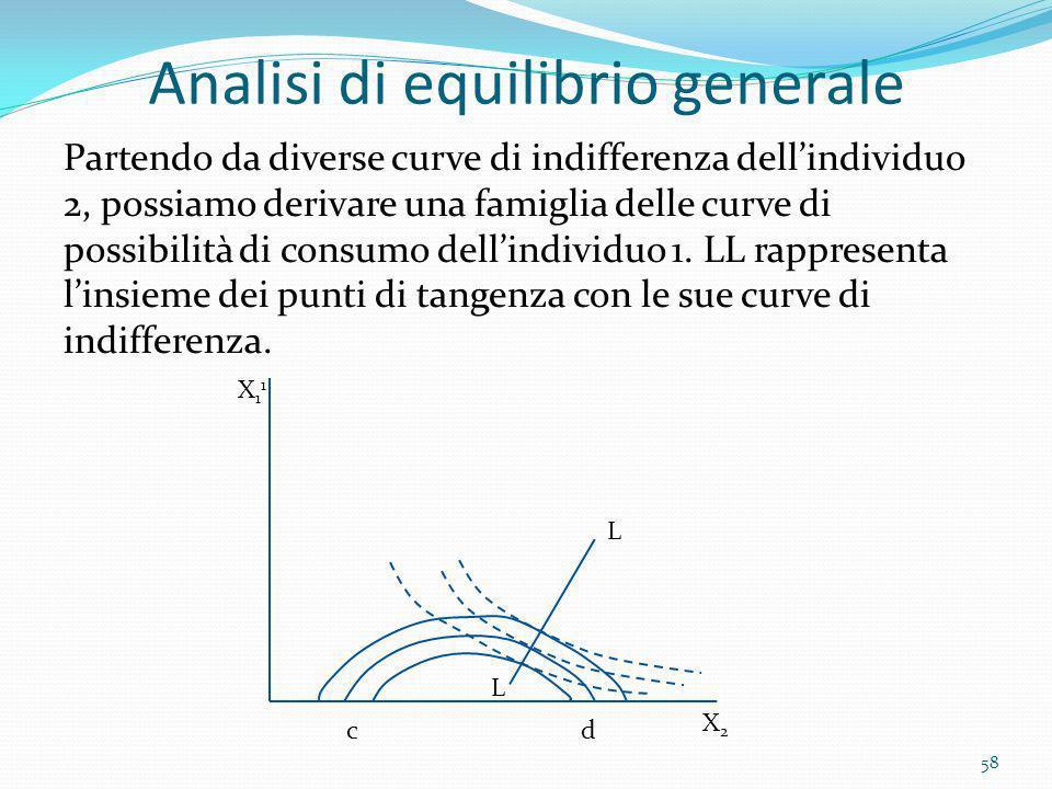Analisi di equilibrio generale Partendo da diverse curve di indifferenza dellindividuo 2, possiamo derivare una famiglia delle curve di possibilità di