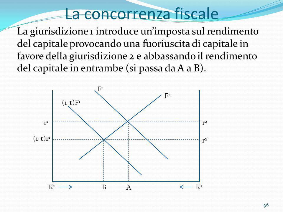La concorrenza fiscale La giurisdizione 1 introduce unimposta sul rendimento del capitale provocando una fuoriuscita di capitale in favore della giuri