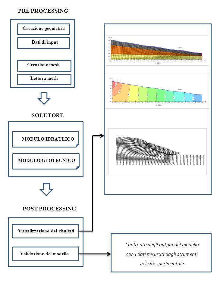 PRE PROCESSING Creazione geometria Creazione mesh Lettura mesh SOLUTORE MODULO GEOTECNICO MODULO IDRAULICO Visualizzazione dei risultati Validazione d