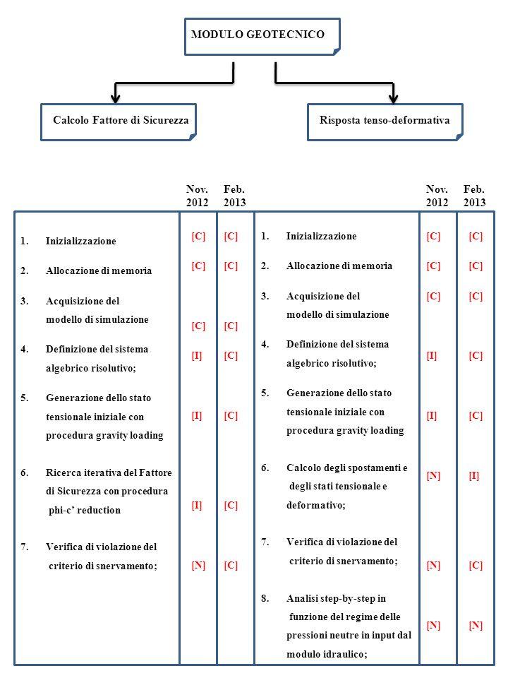 MODULO GEOTECNICO 1.Inizializzazione 2.Allocazione di memoria 3.Acquisizione del modello di simulazione 4.Definizione del sistema algebrico risolutivo