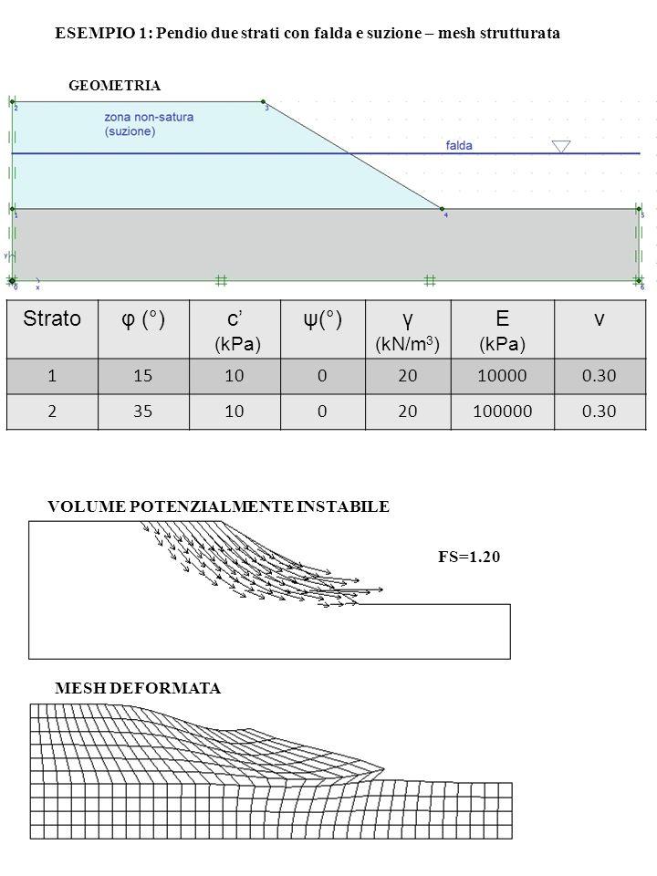 ESEMPIO 1: Pendio due strati con falda e suzione – mesh strutturata GEOMETRIA VOLUME POTENZIALMENTE INSTABILE Stratoφ (°)c (kPa) ψ(°)γ (kN/m 3 ) E (kP