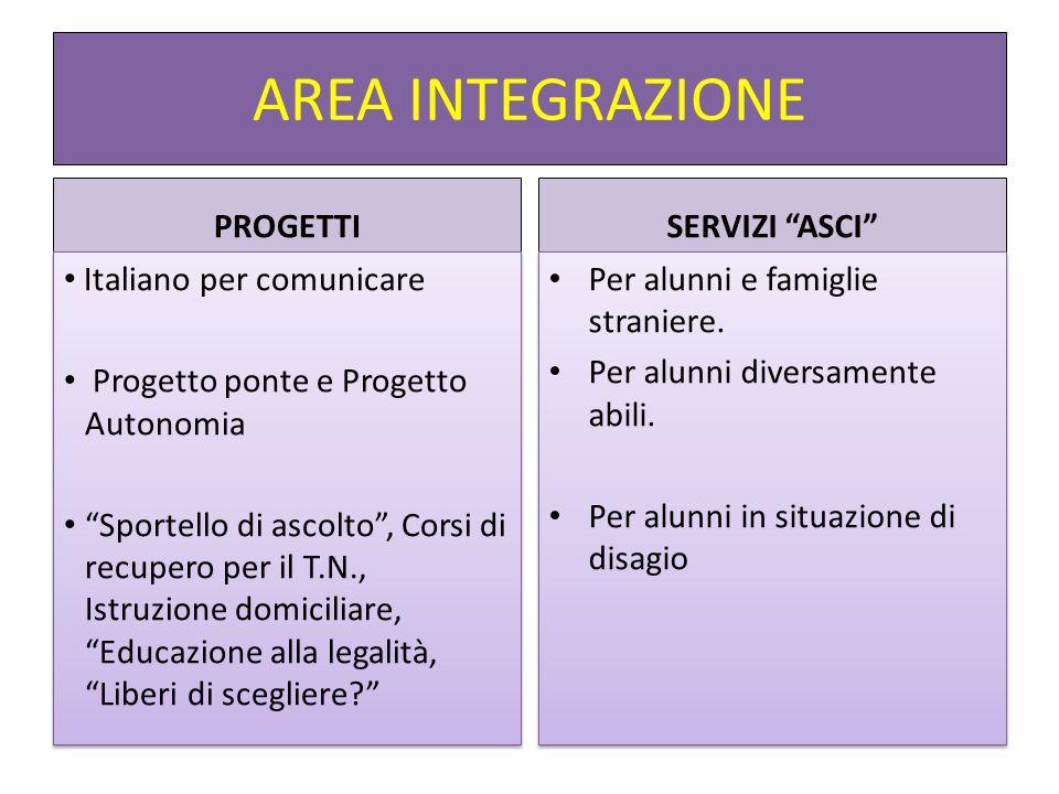 AREA INTEGRAZIONE PROGETTI Italiano per comunicare Progetto ponte e Progetto Autonomia Sportello di ascolto, Corsi di recupero per il T.N., Istruzione