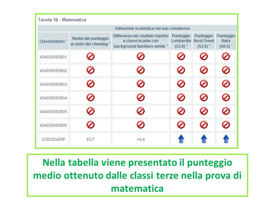 Nella tabella viene presentato il punteggio medio ottenuto dalle classi terze nella prova di matematica