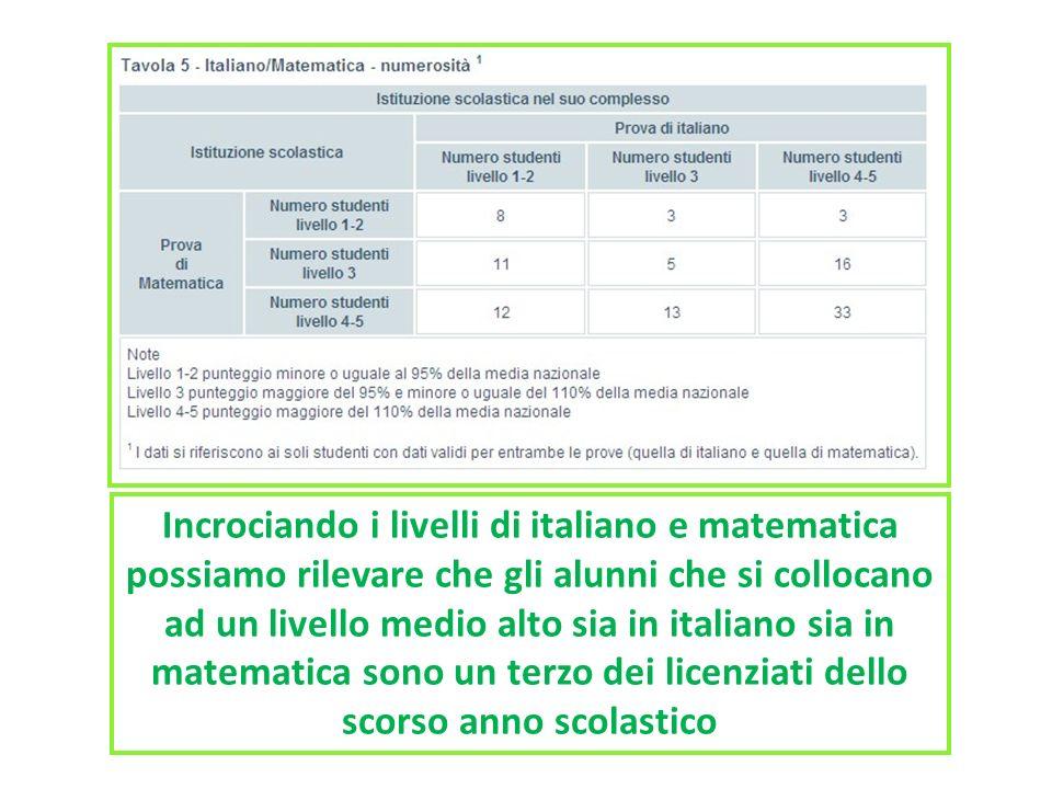 Incrociando i livelli di italiano e matematica possiamo rilevare che gli alunni che si collocano ad un livello medio alto sia in italiano sia in matem