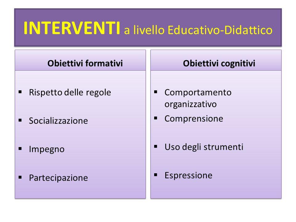 INTERVENTI a livello Educativo-Didattico Obiettivi formativi Rispetto delle regole Socializzazione Impegno Partecipazione Rispetto delle regole Social