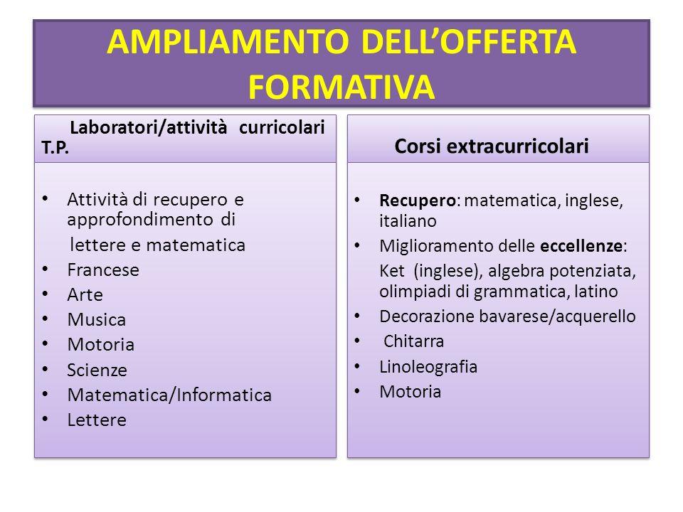 AMPLIAMENTO DELLOFFERTA FORMATIVA Laboratori/attività curricolari T.P.